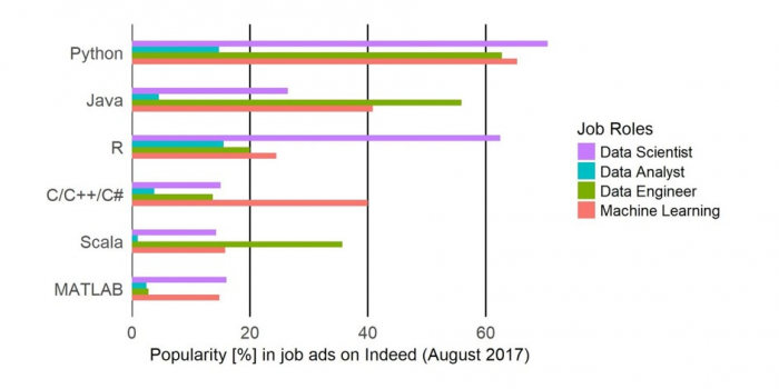 Data Science Software: We screened 28,000 data job ads. Here is the software you need to know.