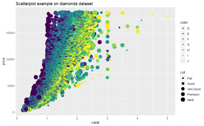 Top R Data Visualization Libraries for Data Science