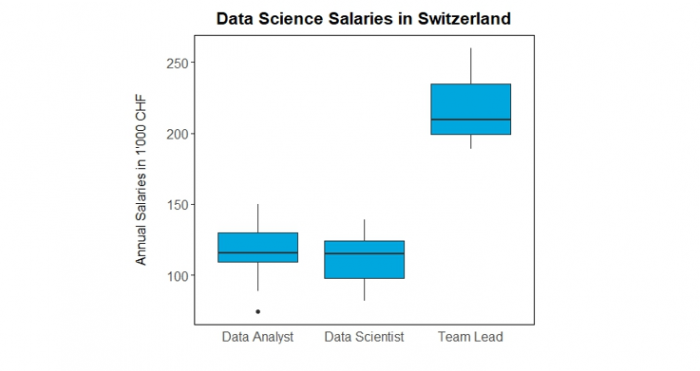 How much do data scientists earn in Switzerland? | datacareer ch