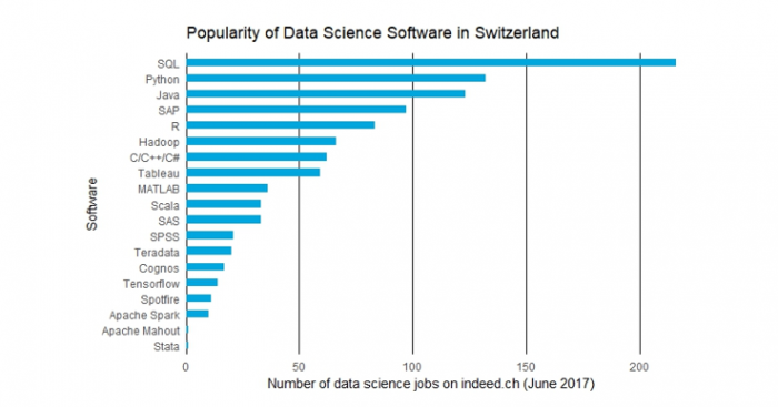 Here's the data science software Swiss employers want you to know